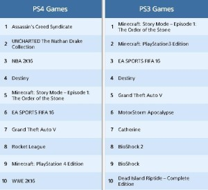 Топ-продаваемых игр на PlayStation 3 и PlayStation 4 в октябре 2015