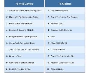 Топ-продаваемых игр на PlayStation Vita в октябре 2015